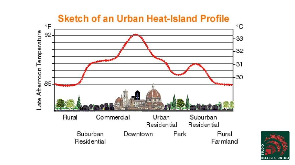 urban heat island effect graph temperature city countryside trees in parking lots